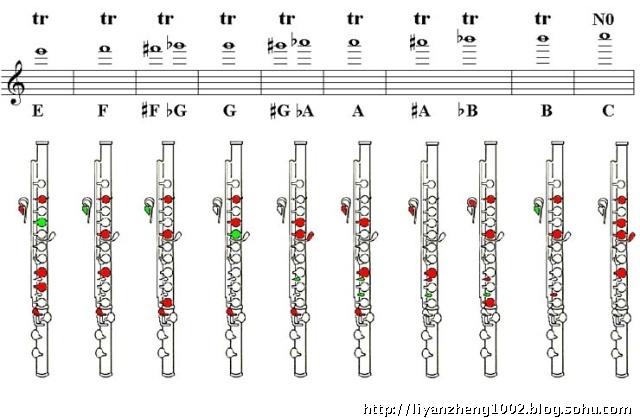 笛子2指法图解