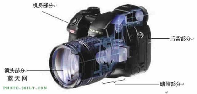 图1-3 现代照相机结构