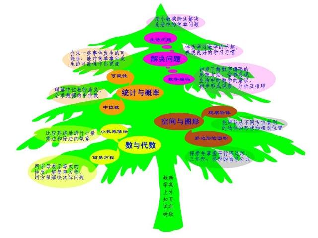 数学思维导图与知识树