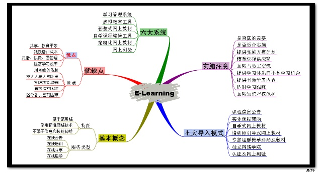 e-learning思维导图