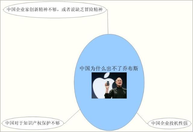 电子政务知识结构思维导图
