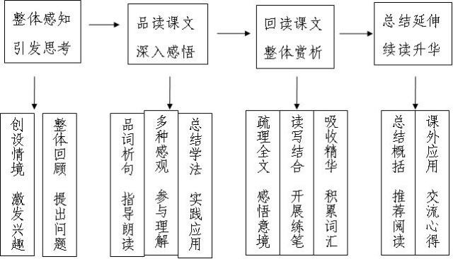 三,模式操作流程图