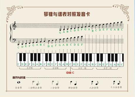 如何记忆五线谱的调号-朱子豪-我的搜狐图片