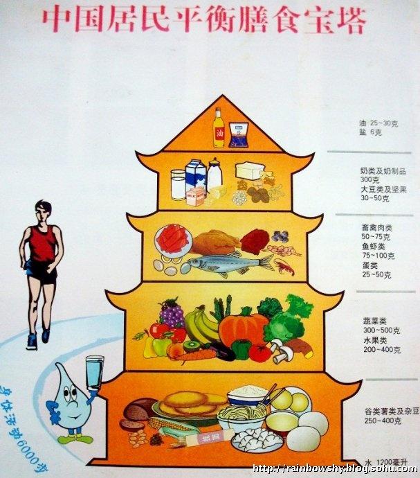 膳食宝塔给每一类食物给出了推荐量,还包括饮水和运动,把日常饮食生活图片